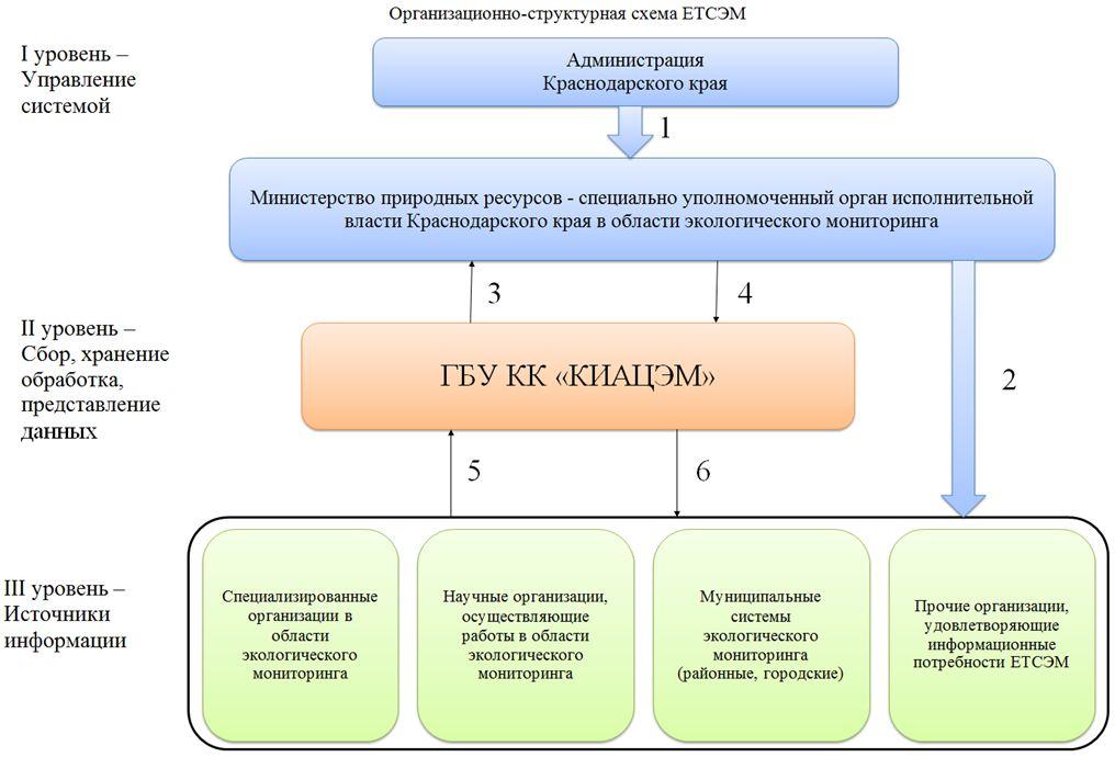 Организационно-структурная схема  ЕТСЭМ